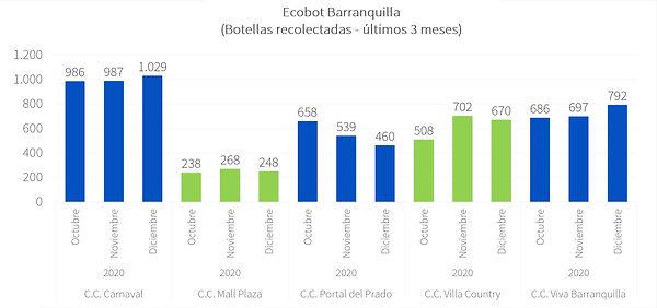Ecobot Barranquilla - Dic 2020 - P1.jpg