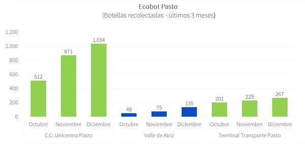 Ecobot Pasto - Dic 2020.jpg