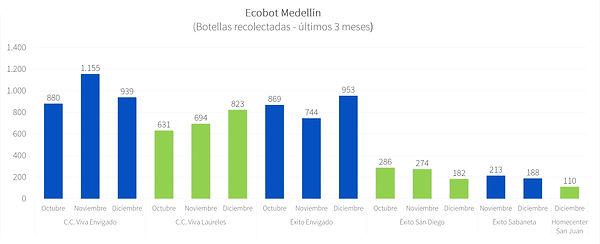 Ecobot Medellín - Dic 2020 - P1.jpg