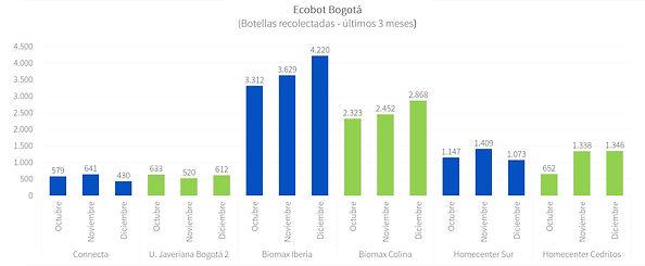 Ecobot Bogotá - Dic 2020 - P2.jpg