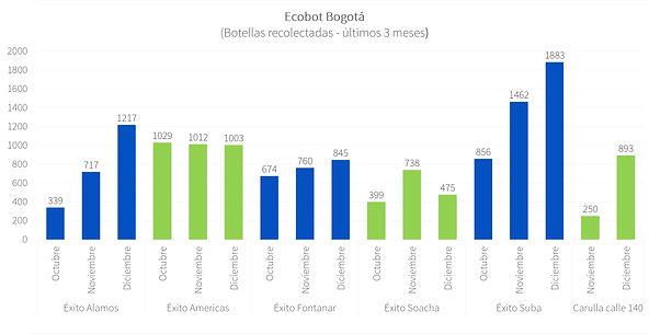 Ecobot Bogotá - Dic 2020 - P4.jpg