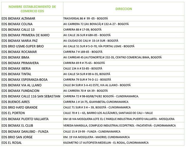 Lista_de_Estaciones_de_Servicio_Bogotá_e