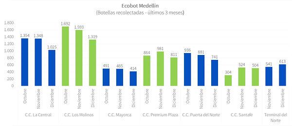 Ecobot Medellín - Dic 2020 - P2.jpg