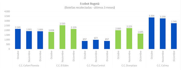 Ecobot Bogotá - Dic 2020 - P1.jpg