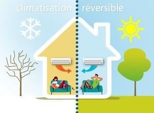 Climatisation réversible, qu'est-ce c'est?