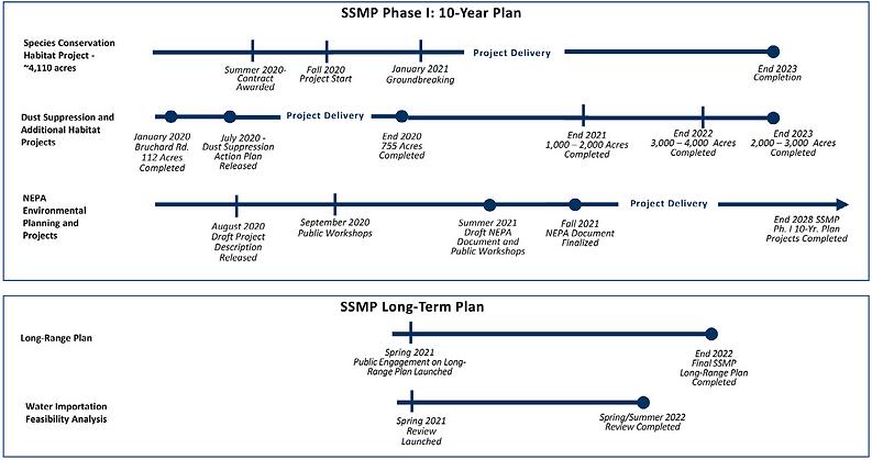 SSMP Timeline.png