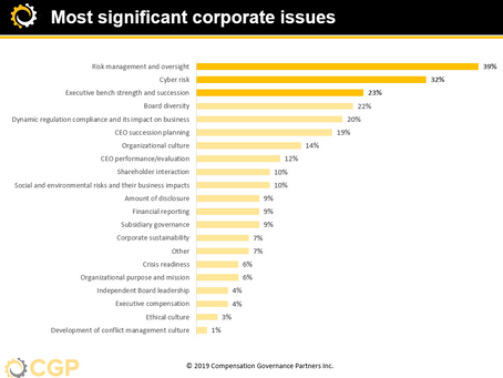 Key Trends in Corporate Governance and ESG