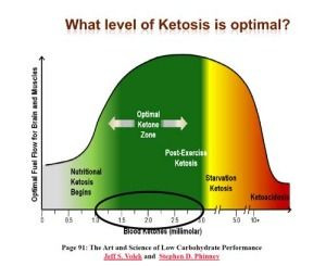 Ketosis for HCG diet