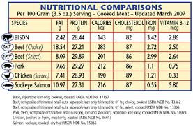 HCG 2.0 has more protein options than the traditional HCG diet