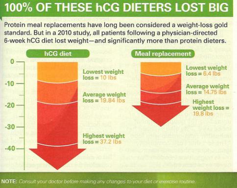 Dr. Oz HCG Diet - Columbia