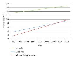 WHO Addresses Sugar Consumption – The HCG 2.0 Diet Is a Step Ahead