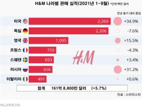 H&M의 톱10 마켓에서 중국이 사라졌다