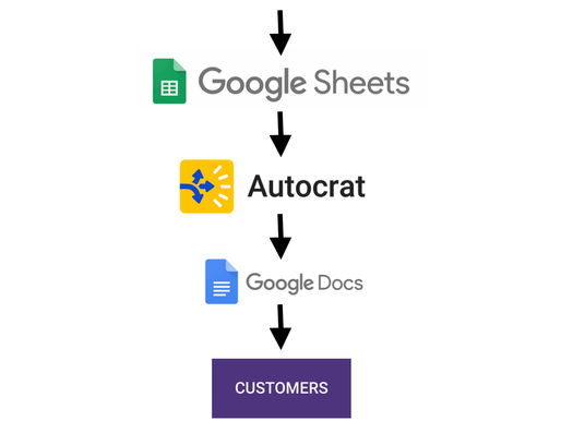 AUTOMATE DOCUMENT CREATION AND SHARING WITH THE GOOGLE DOCS API AND AUTOCRAT