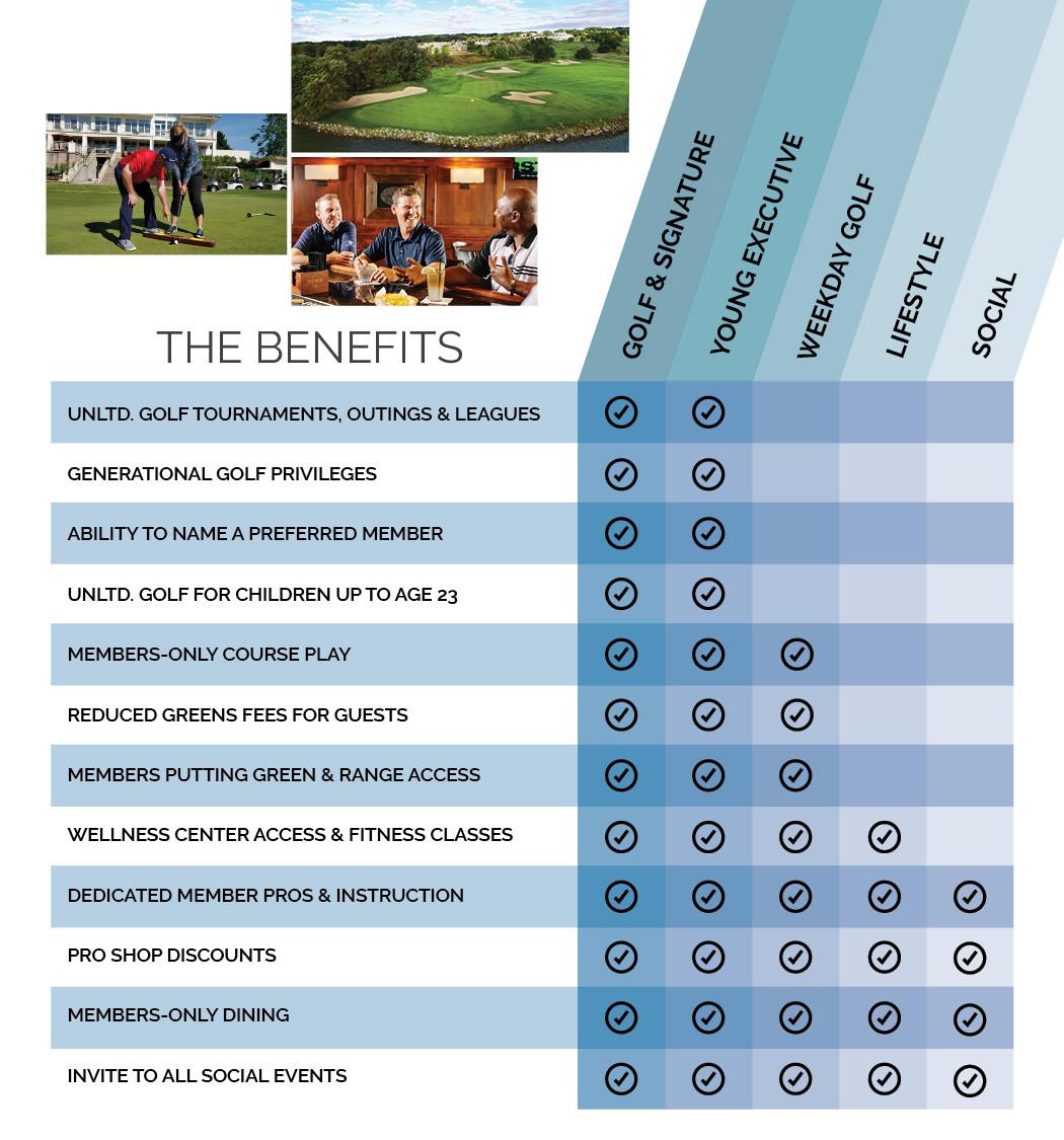 Membership Benefit Breakdown