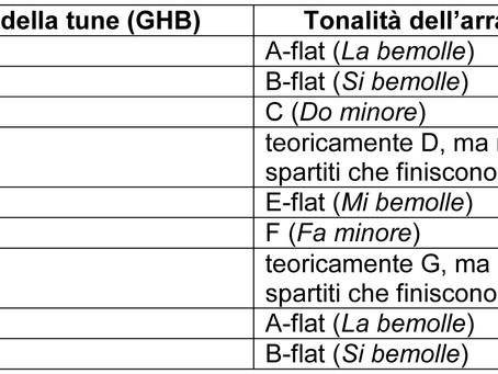 Lezione 3.2: suonare la Cornamusa Scozzese; in che tonalità suona?