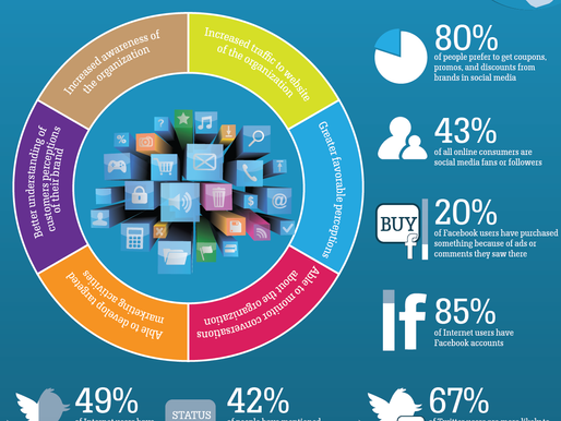 Quick Bitts: Benefits of Social Media Marketing