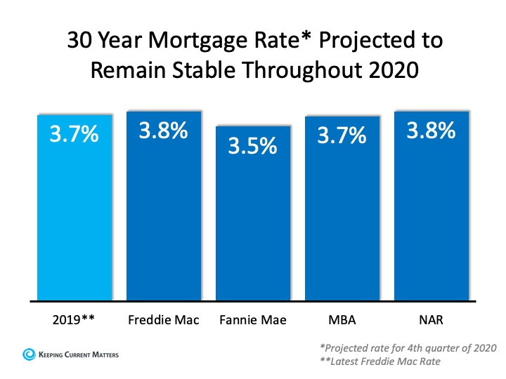 30 year mortgage rate predicted via graph. Remain stable through 2020 | Matthew Stewart Real Estate Team