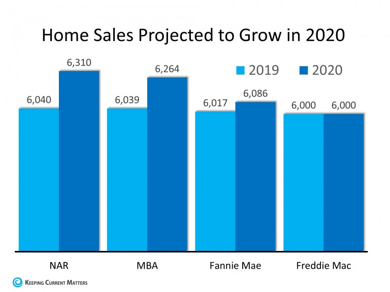 Home sales prediction in graph form. Predicted to grow in 2020. | Matthew Stewart Real Estate Team