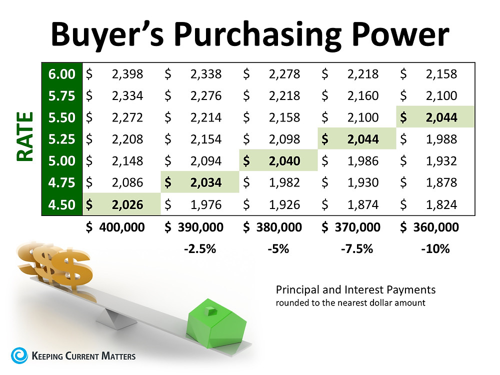 Buyer's purchasing power | Interest rates rising | Market conditions | Matthew Stewart Realtor