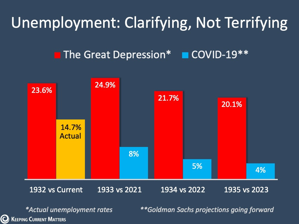 Keeping Current Matters provides unemployment graphed compared to Great Depression