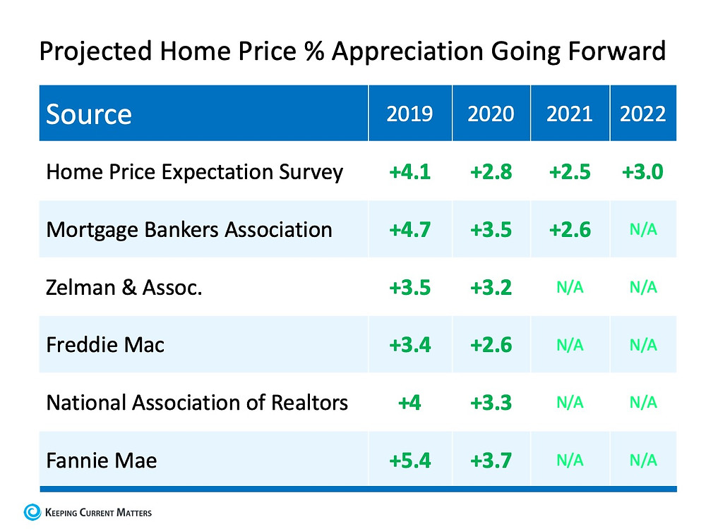 Projected home price % appreciation going forward | Matthew Stewart Real Estate Team | Granite Bay | Roseville | Rocklin