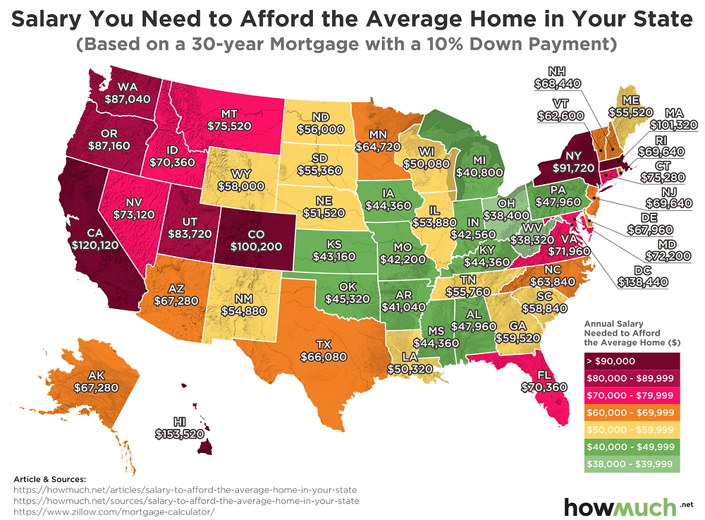 Average salary needed to buy the average home in your state | Matthew Stewart Real Estate Team | Listing Specialist | Top Producer