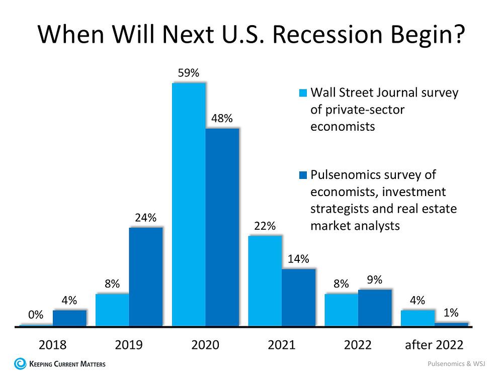 Real Estate Bubble? U.S. Recession in 2020?