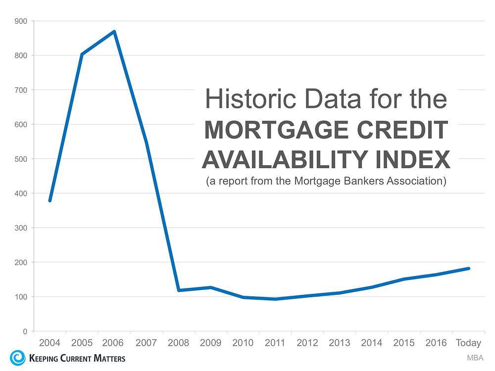 Mortgage Credit Availability Index | Matthew Stewart Real Estate | Rocklin | Roseville
