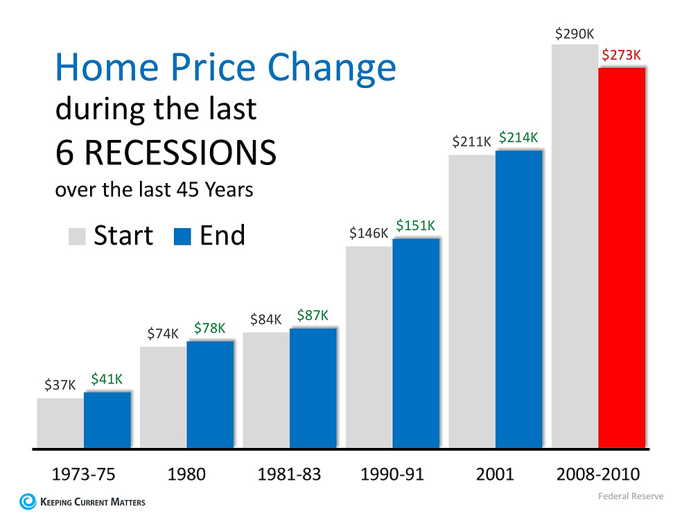 Recession home price change during the last 6 recessions | Matthew Stewart Real Estate | Roseville | Granite Bay | Rocklin | Folsom