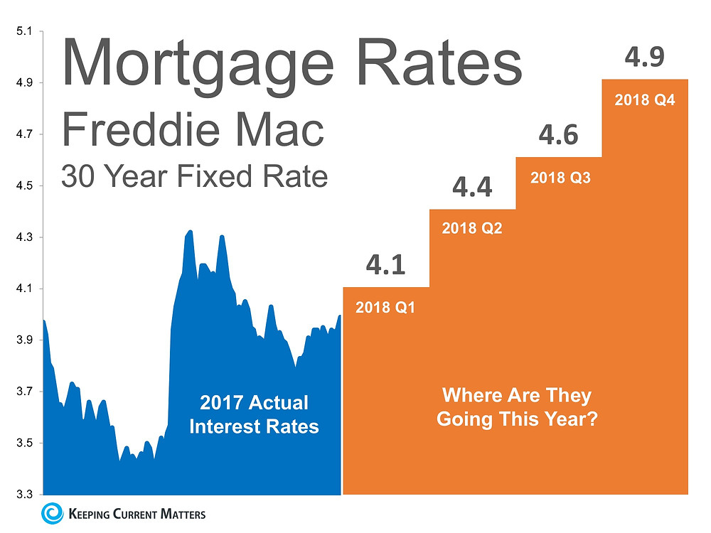 Interest rates are on the rise! Matthew Stewart Real Estate Team | Listing specialist | Top producer
