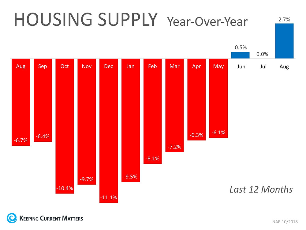 Housing inventory | Housing supply is shifting | Placer County | Matthew Stewart Realtor