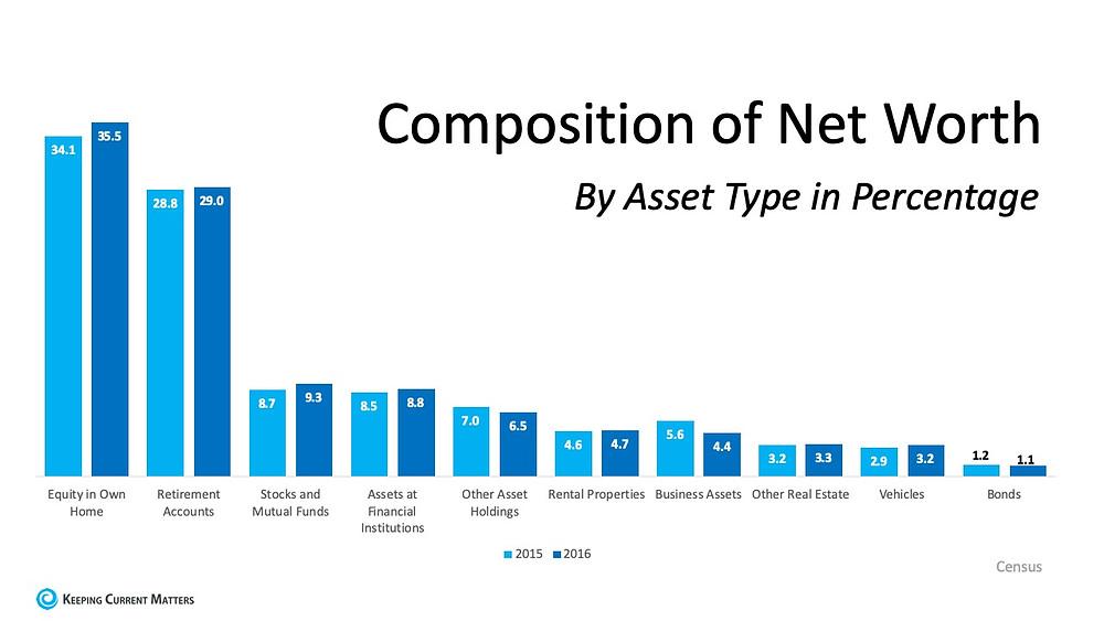 Net worth by asset type in percentage | Matthew Stewart Real Estate Team | eXp Realty | Roseville | Rocklin