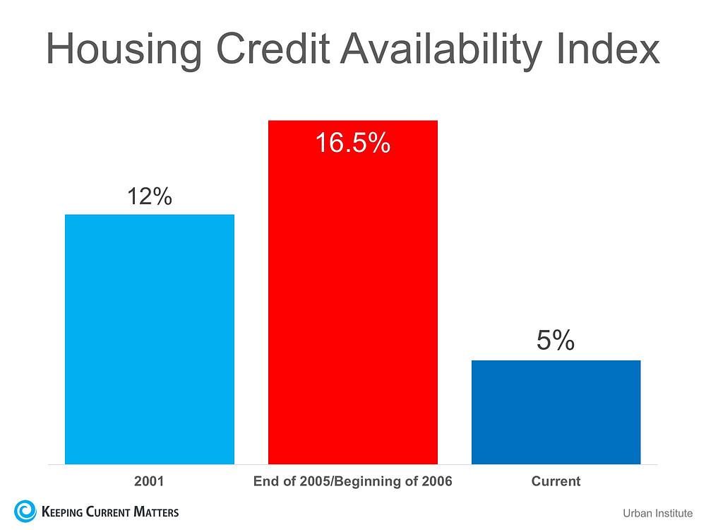 Housing Credit Availability | Matthew Stewart Real Estate | Rocklin | Roseville | Granite Bay