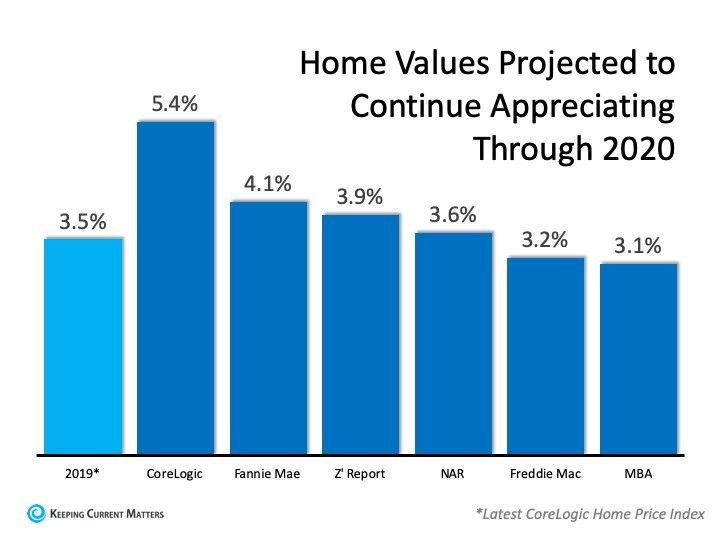 Home values projected to continue appreciating through 2020 | Matthew Stewart Real Estate Team