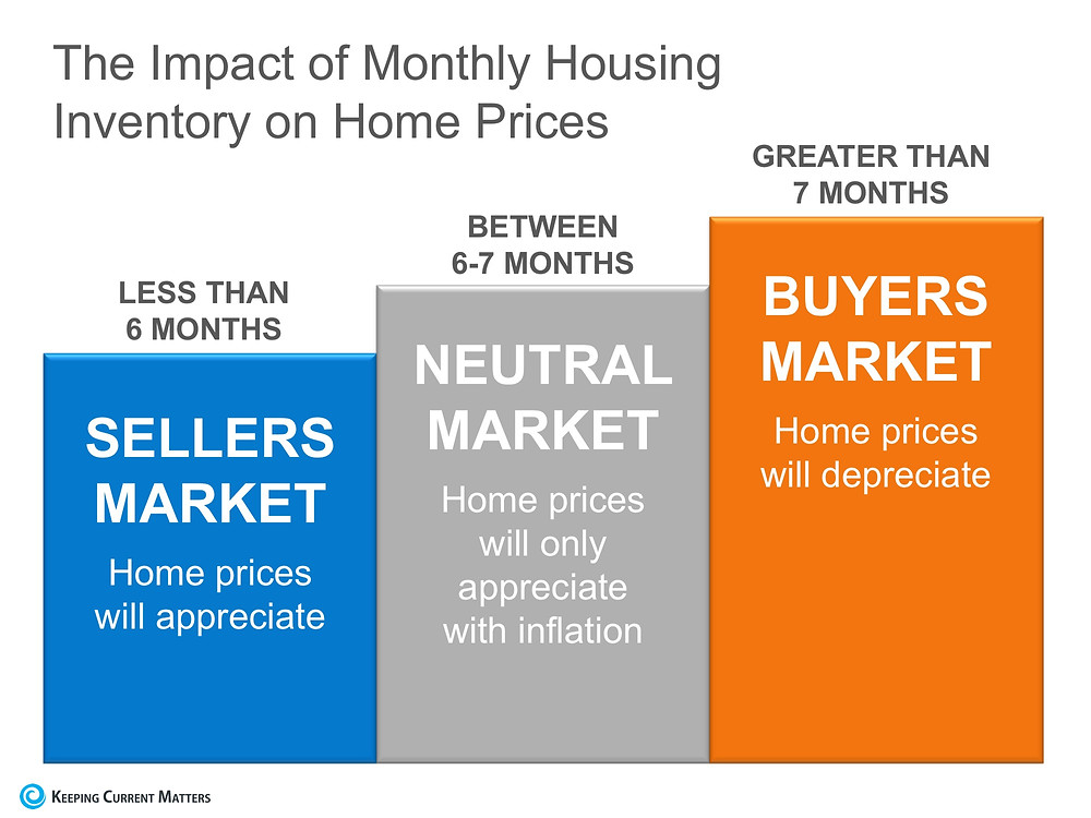 Impact of real estate housing inventory by months | Matthew Stewart Real Estate | Granite Bay | Roseville | Rocklin