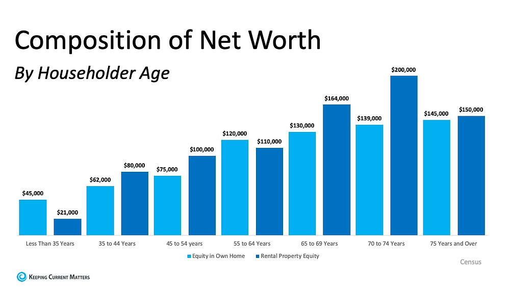 Net worth graph by householder age | Matthew Stewart Real Estate Team | eXp Realty | Roseville | Rocklin