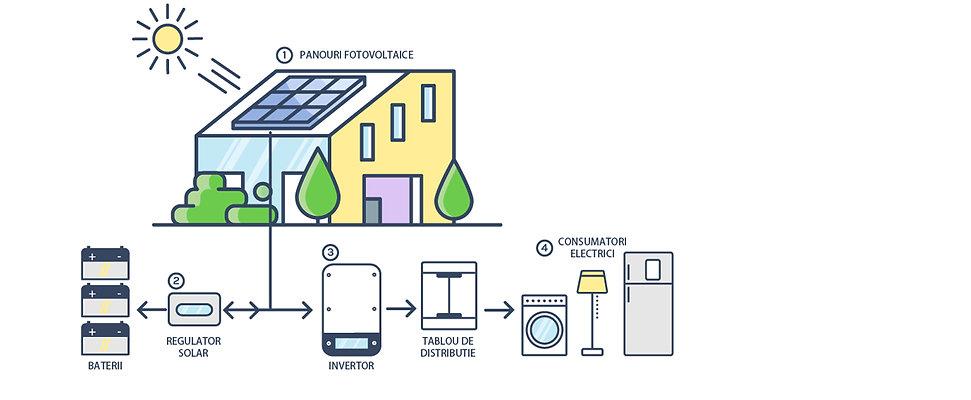 Sisteme fotovoltaice Off Grid.jpg