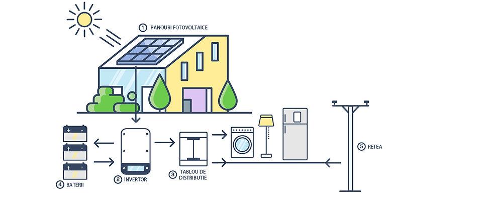 Sisteme Fotovoltaice Hibrid.jpg