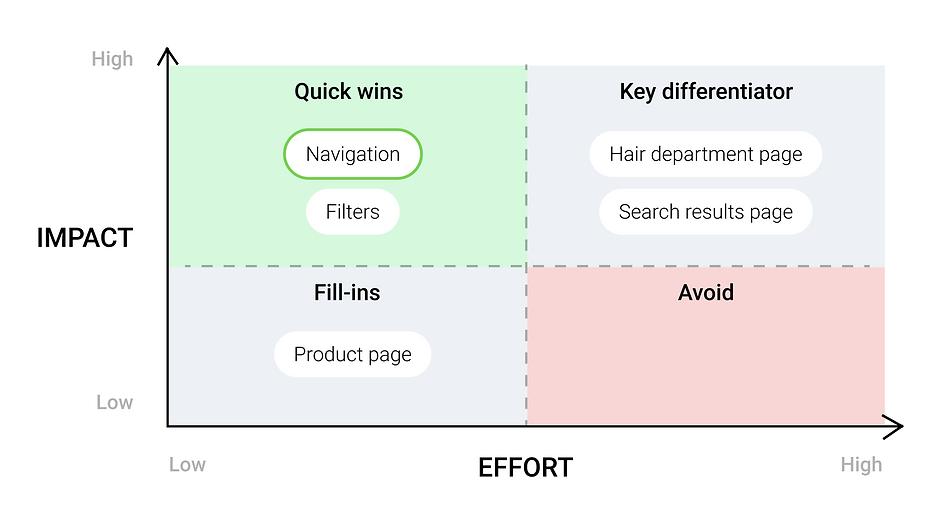 impact_effort_matrix.png