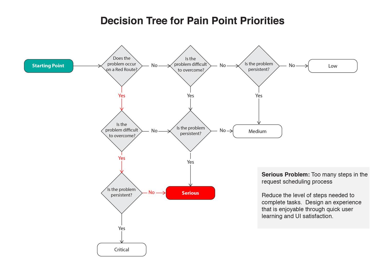 Priority-Decision-tree-01.jpg