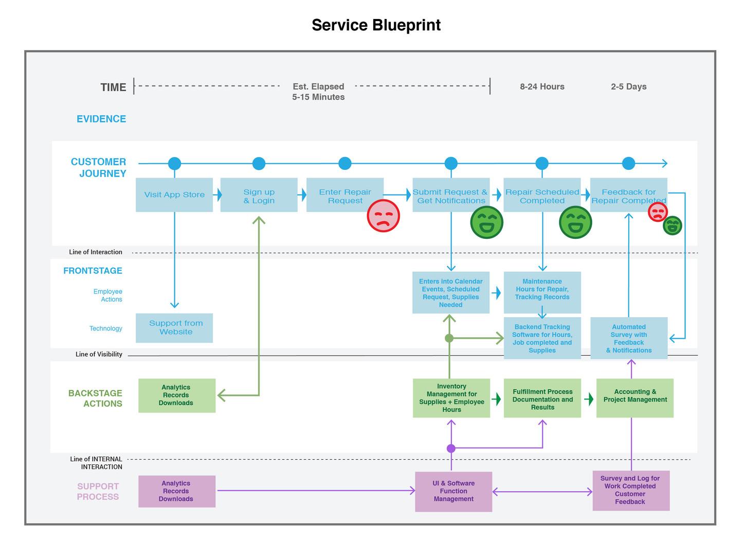 Service Blueprint-01.jpg