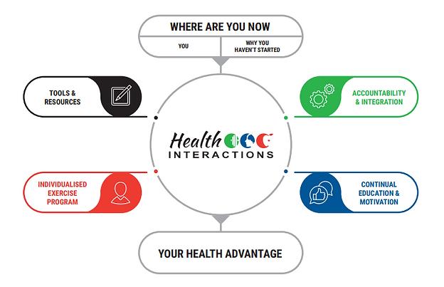 The Health Advantage method.PNG