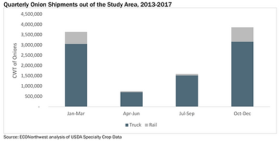 Quarterly Onion Shipments from study are