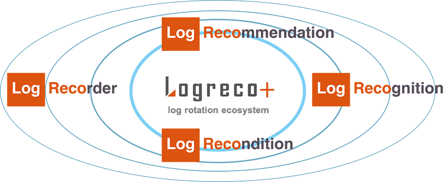 Logreco+_overview_20201316.png