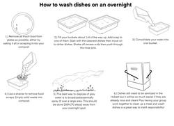 Overnight Dishwashing Instructions (2020)