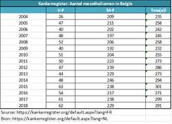 aantal mesotheliomen in belgie