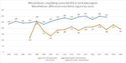 mesothelioom vergelijking AFA-Kankerregister