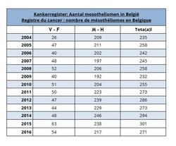 kankerregister tot 2018 tabel