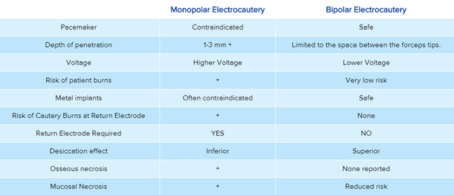 Monopolar versus Bipolar Electrocautery Table