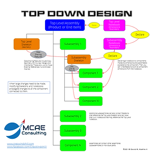 Top Down Design Infographic.png